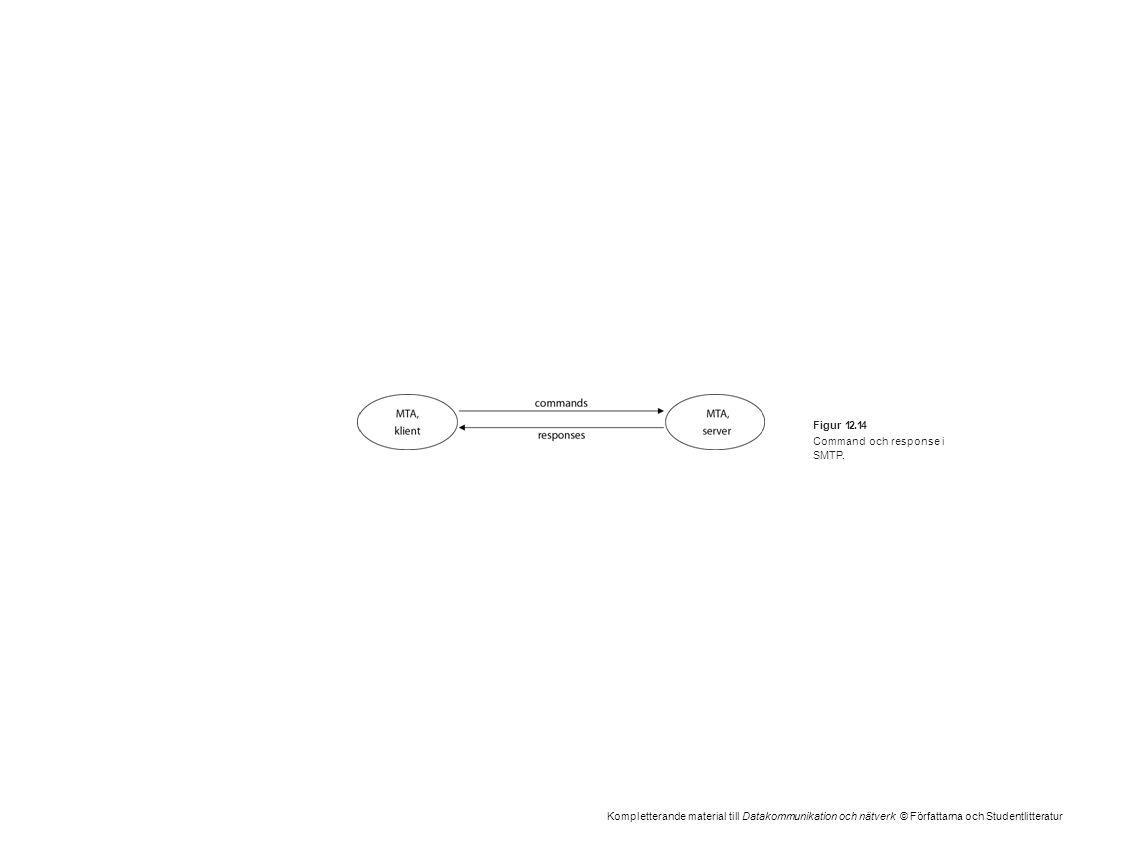 Kompletterande material till Datakommunikation och nätverk © Författarna och Studentlitteratur Figur 12.14 Command och response i SMTP.
