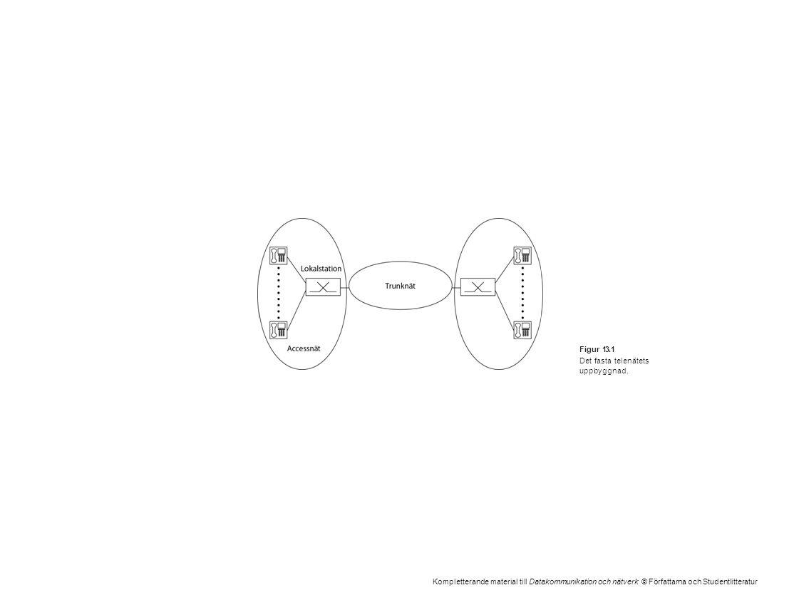 Kompletterande material till Datakommunikation och nätverk © Författarna och Studentlitteratur Figur 13.1 Det fasta telenätets uppbyggnad.