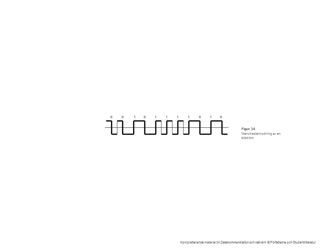 Kompletterande material till Datakommunikation och nätverk © Författarna och Studentlitteratur Figur 3.6 Manchesterkodning av en bitström.