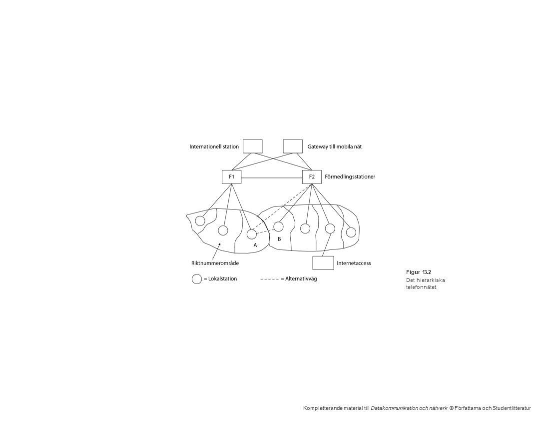Kompletterande material till Datakommunikation och nätverk © Författarna och Studentlitteratur Figur 13.2 Det hierarkiska telefonnätet.