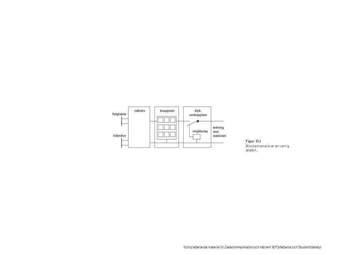 Kompletterande material till Datakommunikation och nätverk © Författarna och Studentlitteratur Figur 13.3 Blockschema över en vanlig telefon.