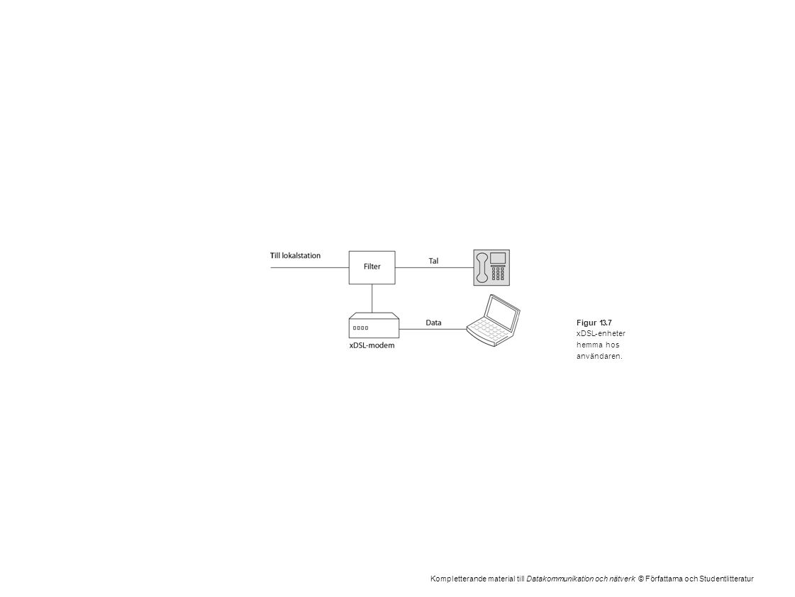Kompletterande material till Datakommunikation och nätverk © Författarna och Studentlitteratur Figur 13.7 xDSL-enheter hemma hos användaren.