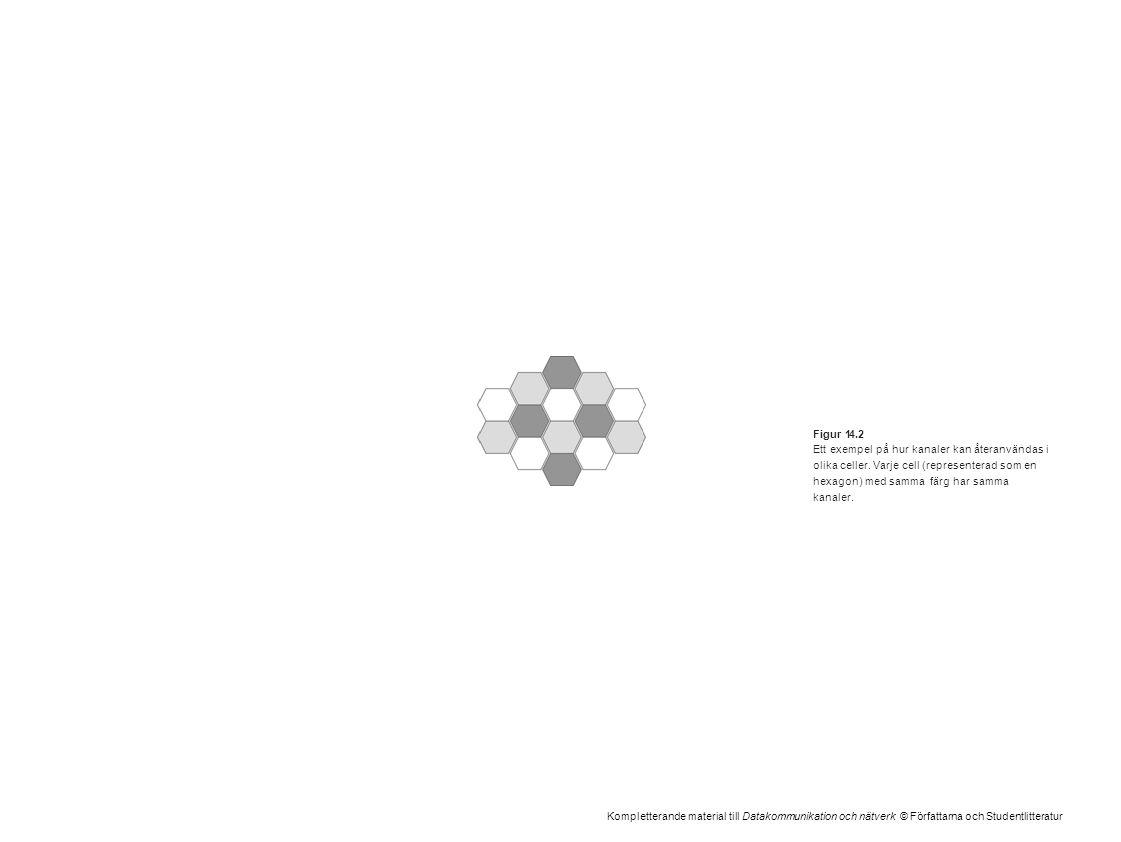 Kompletterande material till Datakommunikation och nätverk © Författarna och Studentlitteratur Figur 14.2 Ett exempel på hur kanaler kan återanvändas