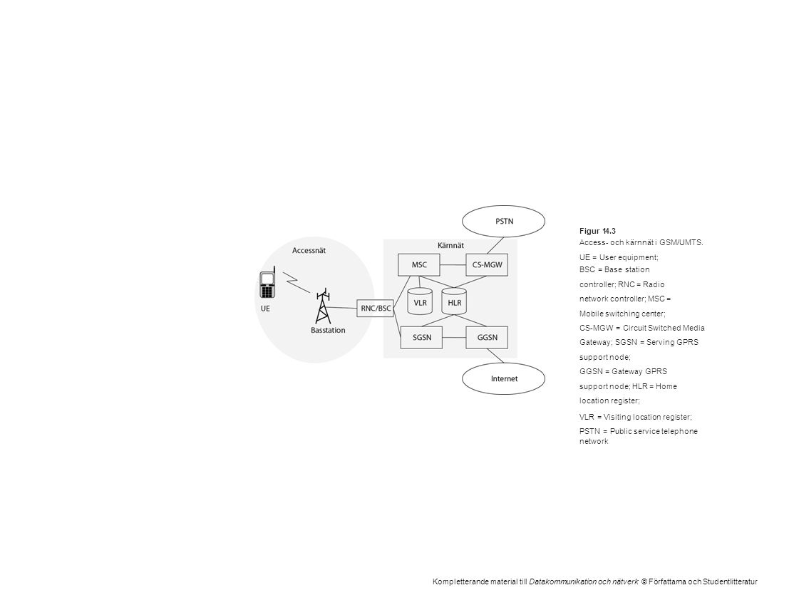 Kompletterande material till Datakommunikation och nätverk © Författarna och Studentlitteratur Figur 14.3 Access- och kärnnät i GSM/UMTS. UE = User eq