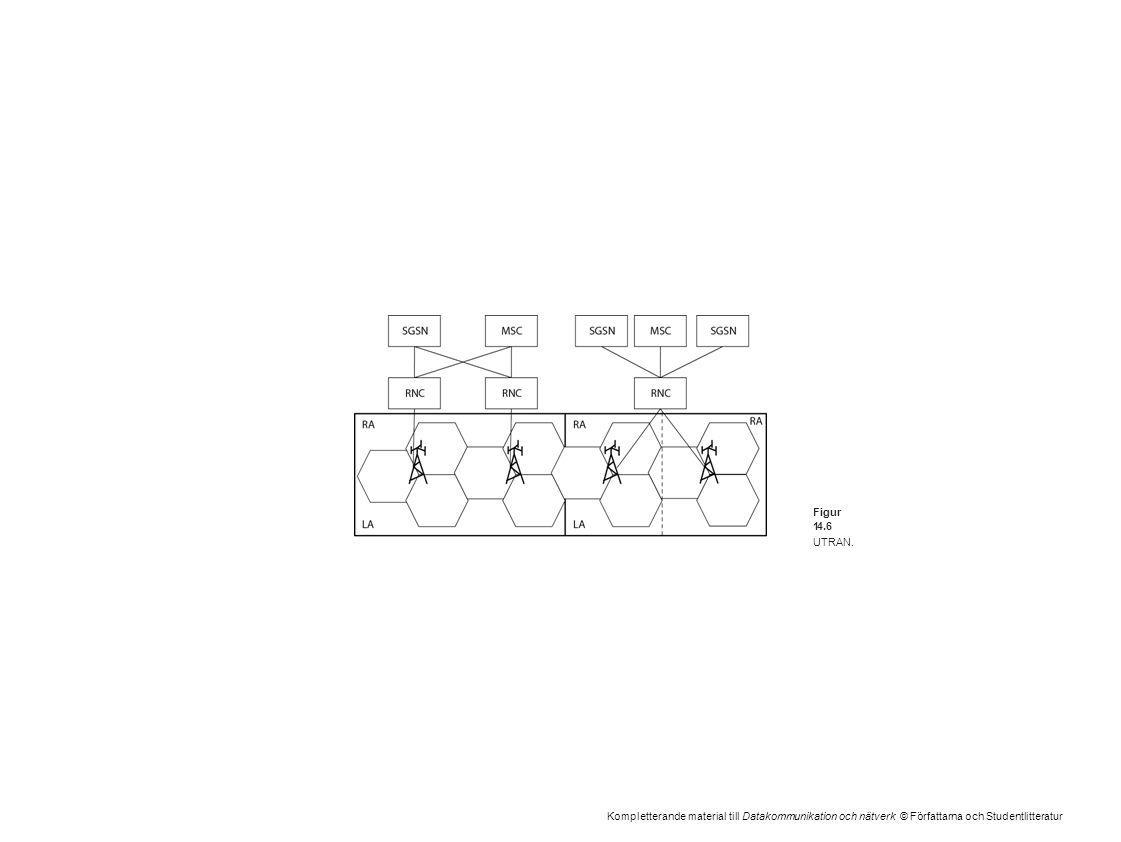 Kompletterande material till Datakommunikation och nätverk © Författarna och Studentlitteratur Figur 14.6 UTRAN.