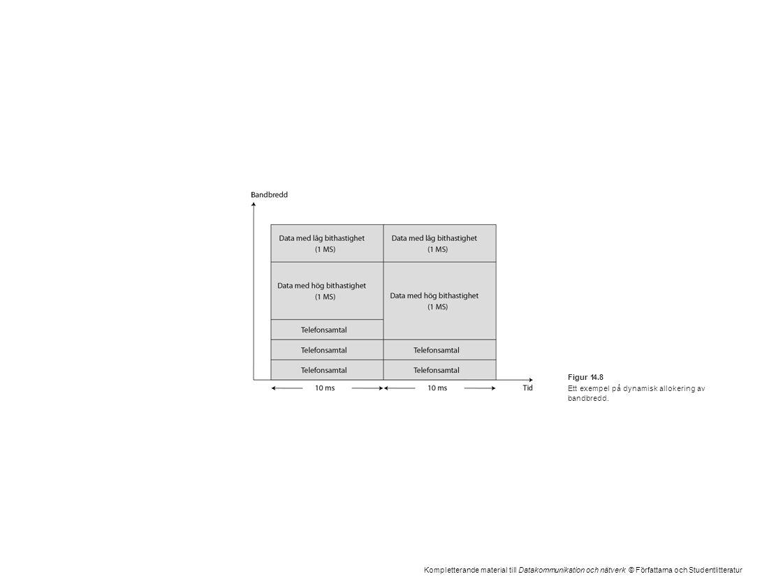 Kompletterande material till Datakommunikation och nätverk © Författarna och Studentlitteratur Figur 14.8 Ett exempel på dynamisk allokering av bandbr