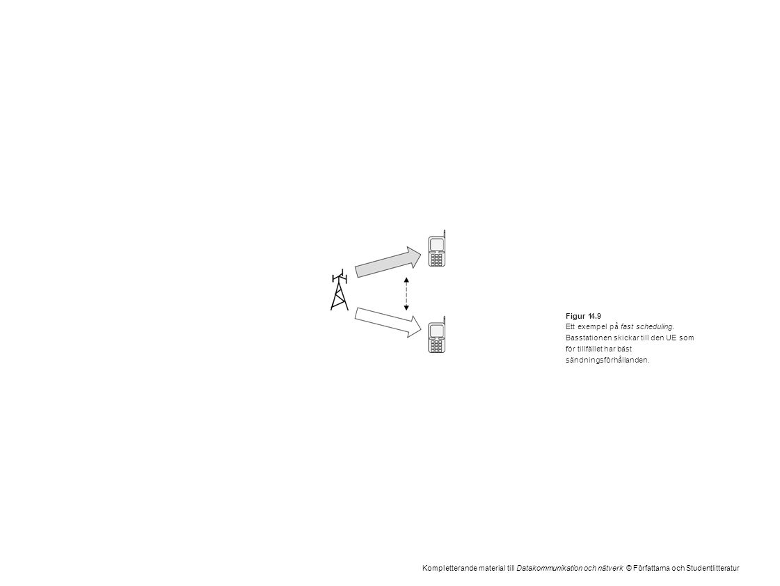 Kompletterande material till Datakommunikation och nätverk © Författarna och Studentlitteratur Figur 14.9 Ett exempel på fast scheduling. Basstationen