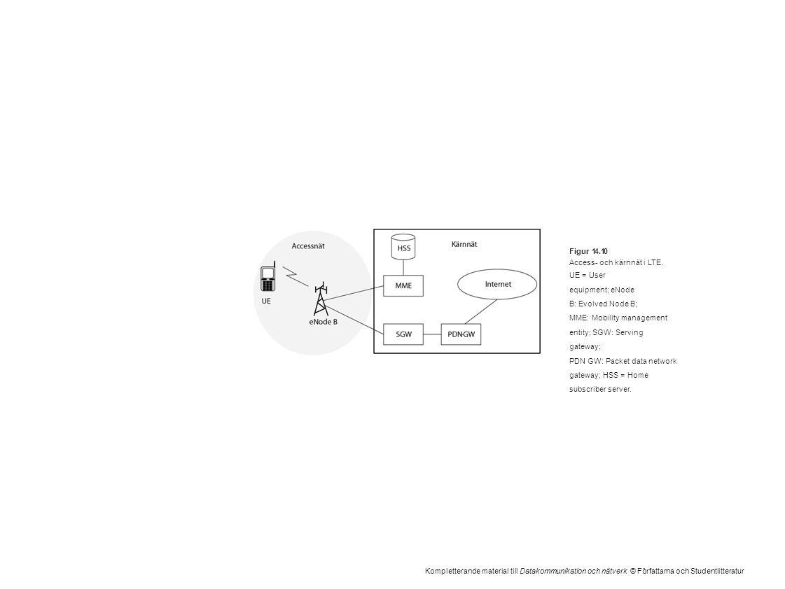 Kompletterande material till Datakommunikation och nätverk © Författarna och Studentlitteratur Figur 14.10 Access- och kärnnät i LTE. UE = User equipm