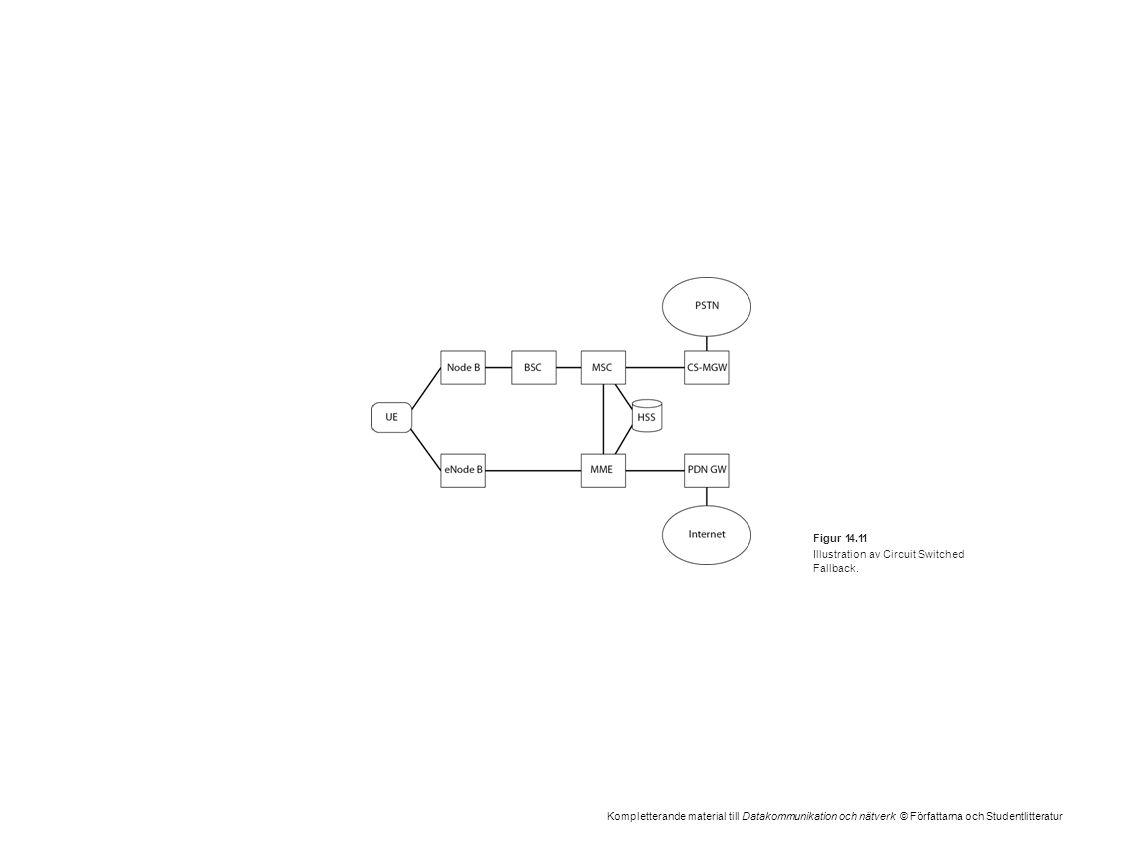 Kompletterande material till Datakommunikation och nätverk © Författarna och Studentlitteratur Figur 14.11 Illustration av Circuit Switched Fallback.
