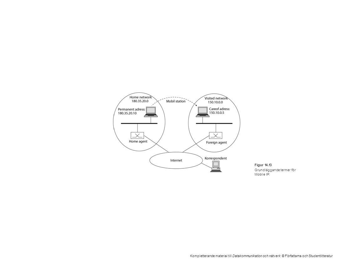 Kompletterande material till Datakommunikation och nätverk © Författarna och Studentlitteratur Figur 14.13 Grundläggande termer för Mobile IP.
