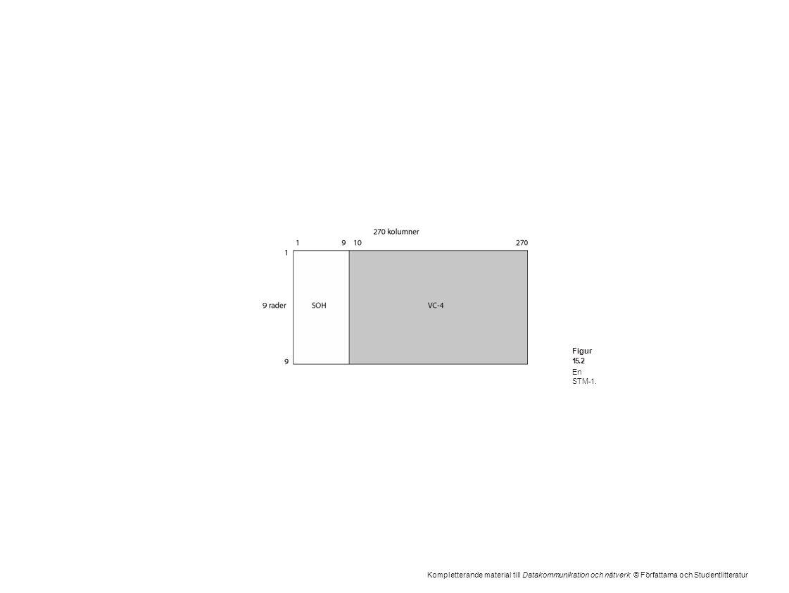 Kompletterande material till Datakommunikation och nätverk © Författarna och Studentlitteratur Figur 15.2 En STM-1.