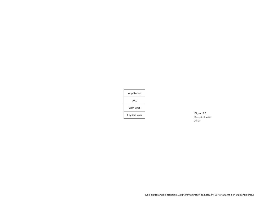 Kompletterande material till Datakommunikation och nätverk © Författarna och Studentlitteratur Figur 15.5 Protokollskikt i ATM.