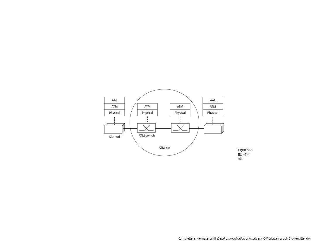 Kompletterande material till Datakommunikation och nätverk © Författarna och Studentlitteratur Figur 15.6 Ett ATM- nät.