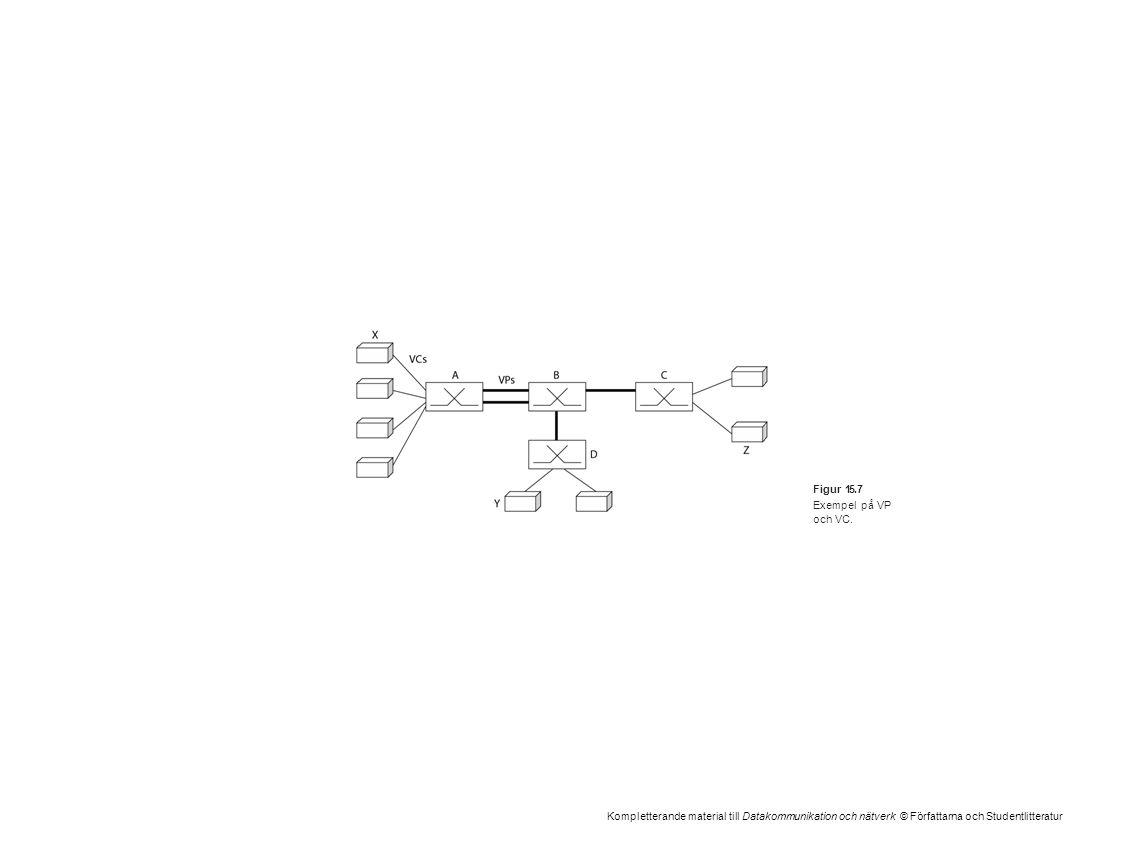 Kompletterande material till Datakommunikation och nätverk © Författarna och Studentlitteratur Figur 15.7 Exempel på VP och VC.