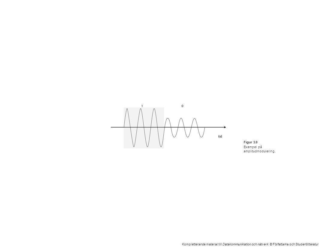Kompletterande material till Datakommunikation och nätverk © Författarna och Studentlitteratur Figur 3.9 Exempel på amplitudmodulering.