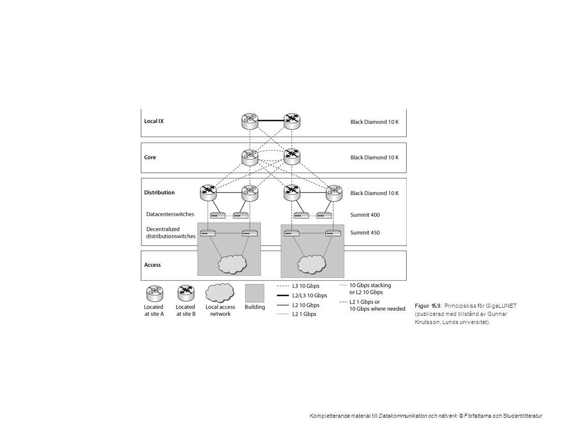 Kompletterande material till Datakommunikation och nätverk © Författarna och Studentlitteratur Figur 15.9: Principskiss för GigaLUNET (publicerad med