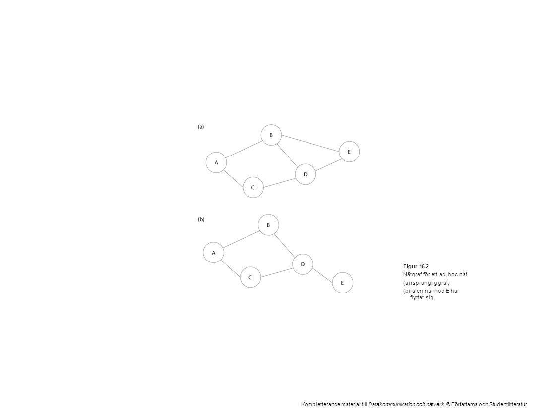 Kompletterande material till Datakommunikation och nätverk © Författarna och Studentlitteratur Figur 16.2 Nätgraf för ett ad-hoc-nät: (a)rsprunglig gr