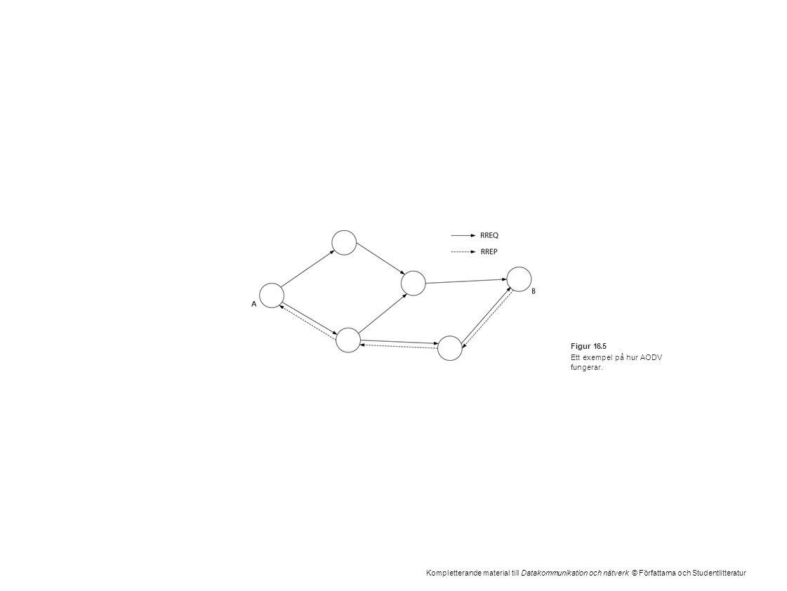 Kompletterande material till Datakommunikation och nätverk © Författarna och Studentlitteratur Figur 16.5 Ett exempel på hur AODV fungerar.