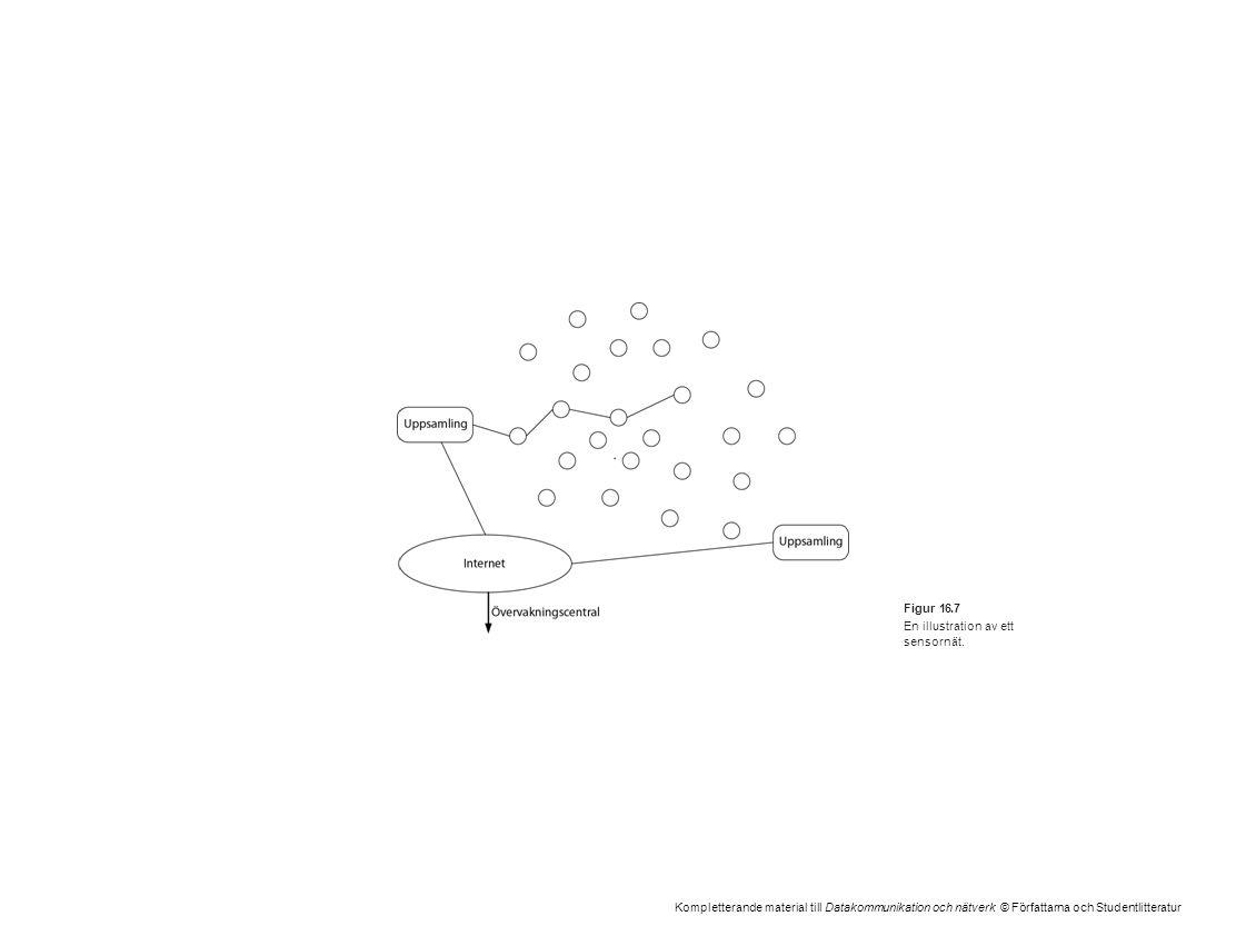 Kompletterande material till Datakommunikation och nätverk © Författarna och Studentlitteratur Figur 16.7 En illustration av ett sensornät.