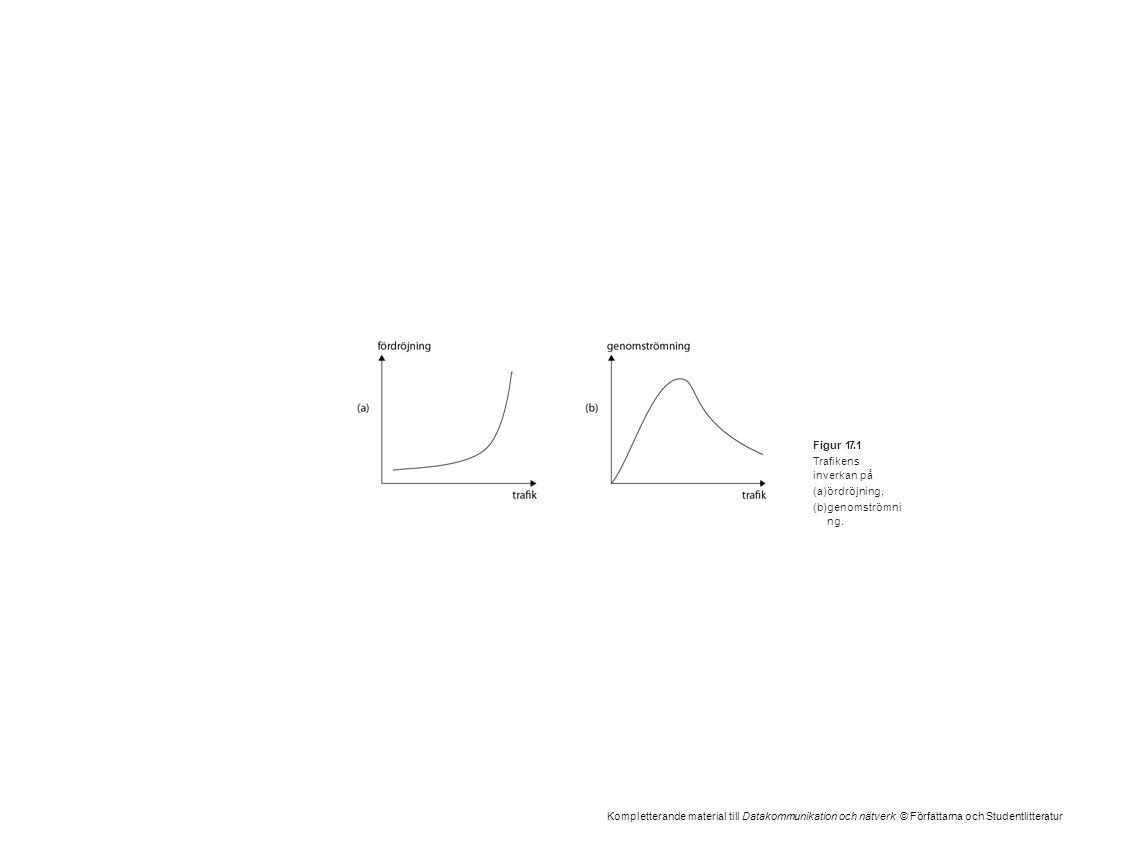 Kompletterande material till Datakommunikation och nätverk © Författarna och Studentlitteratur Figur 17.1 Trafikens inverkan på (a)ördröjning, (b)geno