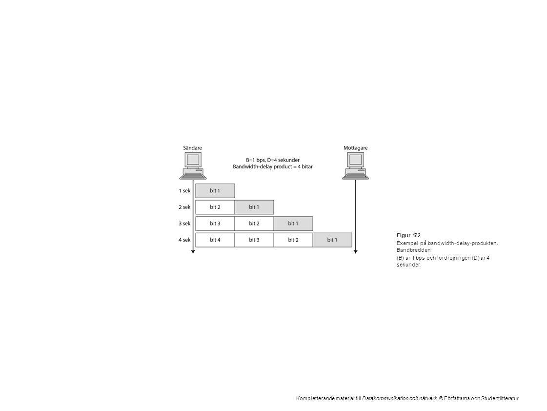 Kompletterande material till Datakommunikation och nätverk © Författarna och Studentlitteratur Figur 17.2 Exempel på bandwidth-delay-produkten. Bandbr