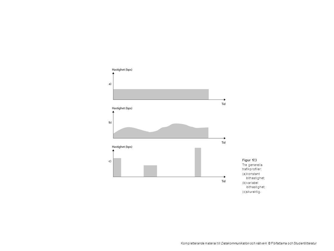 Kompletterande material till Datakommunikation och nätverk © Författarna och Studentlitteratur Figur 17.3 Tre generella trafikprofiler: (a)konstant bi