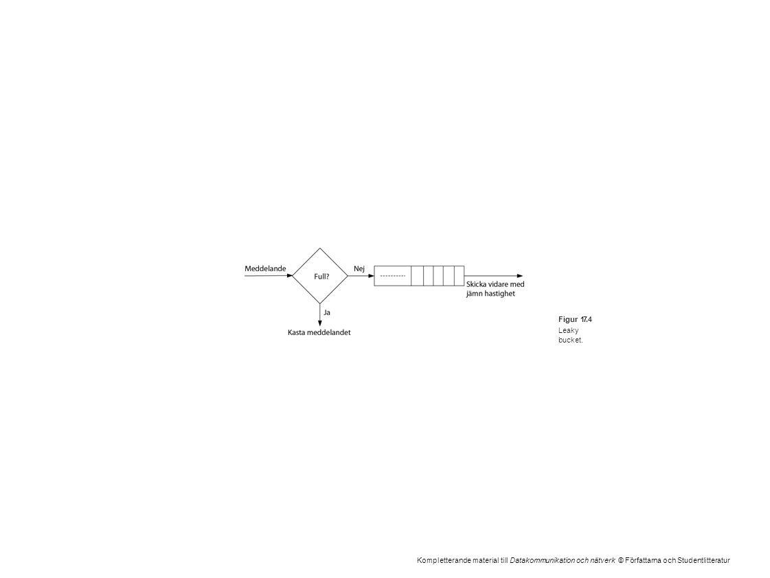 Kompletterande material till Datakommunikation och nätverk © Författarna och Studentlitteratur Figur 17.4 Leaky bucket.