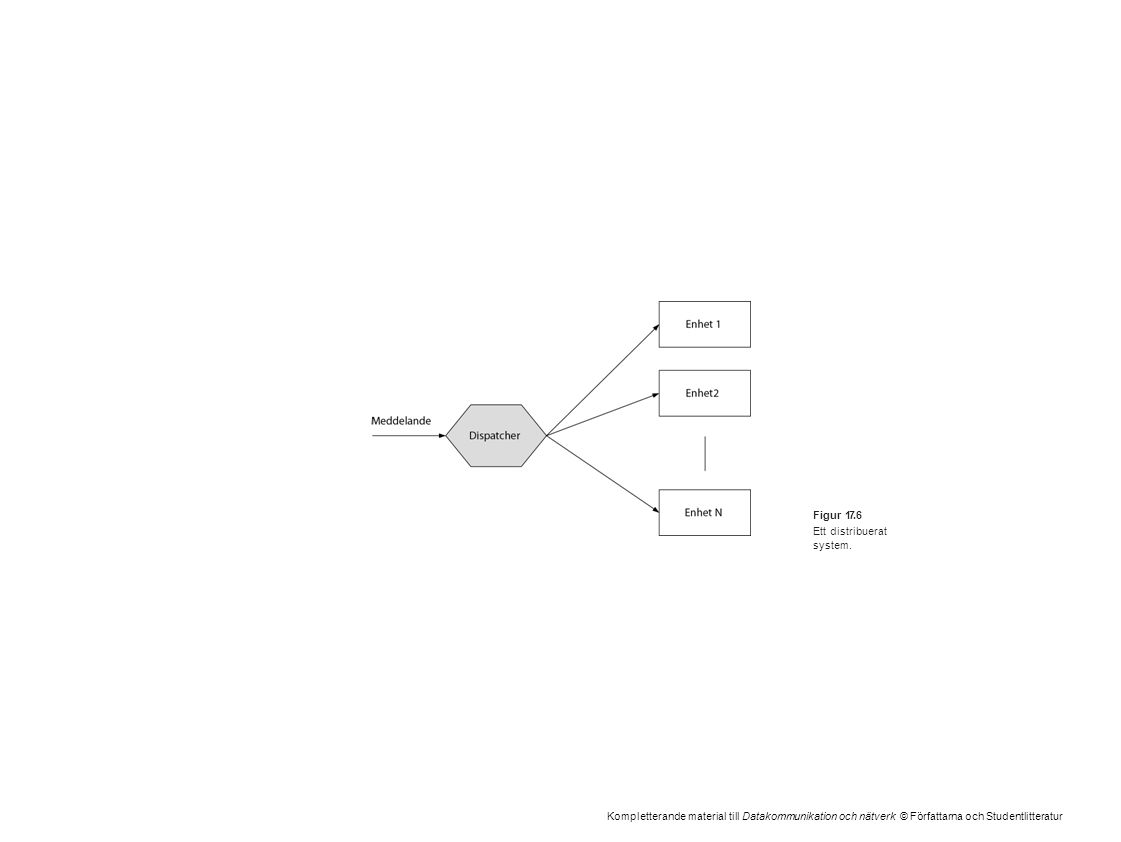 Kompletterande material till Datakommunikation och nätverk © Författarna och Studentlitteratur Figur 17.6 Ett distribuerat system.