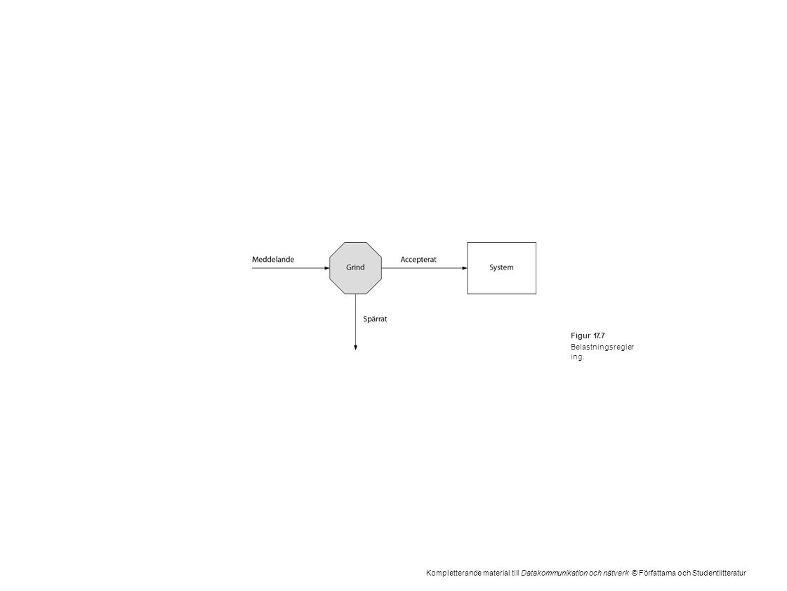 Kompletterande material till Datakommunikation och nätverk © Författarna och Studentlitteratur Figur 17.7 Belastningsregler ing.