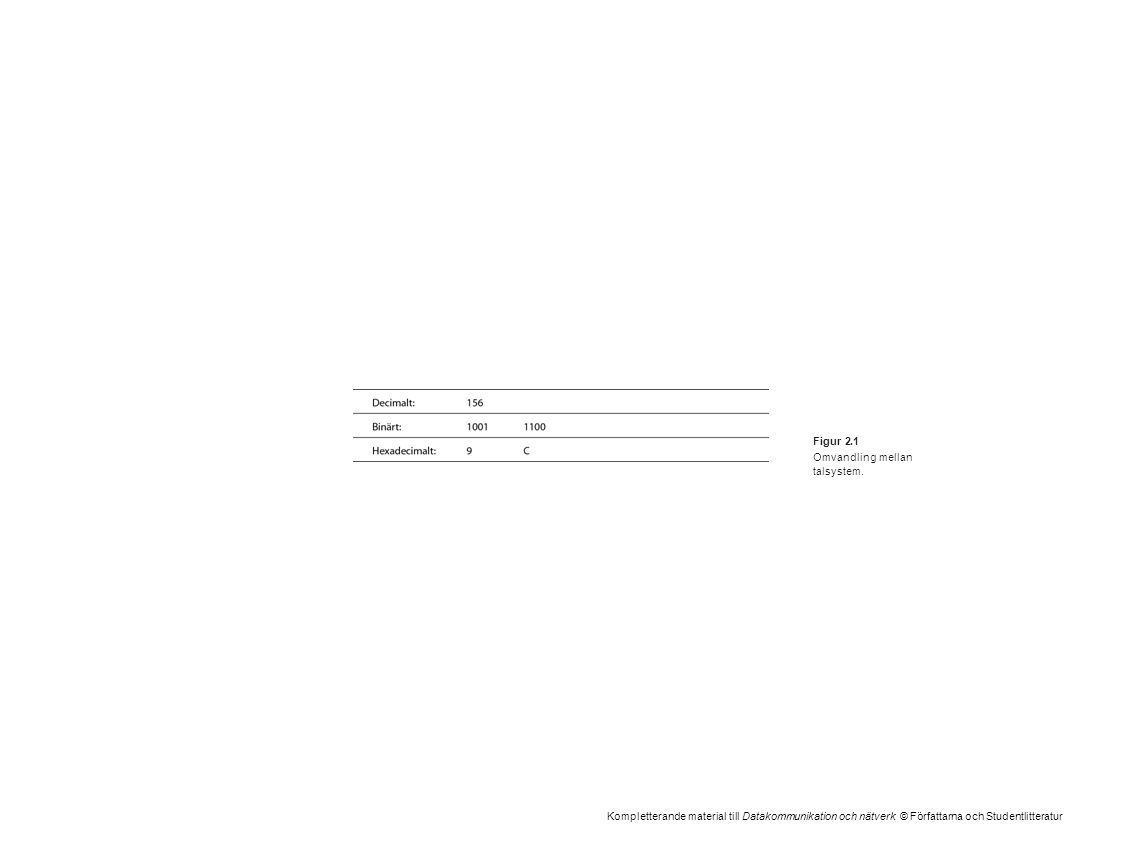 Kompletterande material till Datakommunikation och nätverk © Författarna och Studentlitteratur Figur 2.1 Omvandling mellan talsystem.