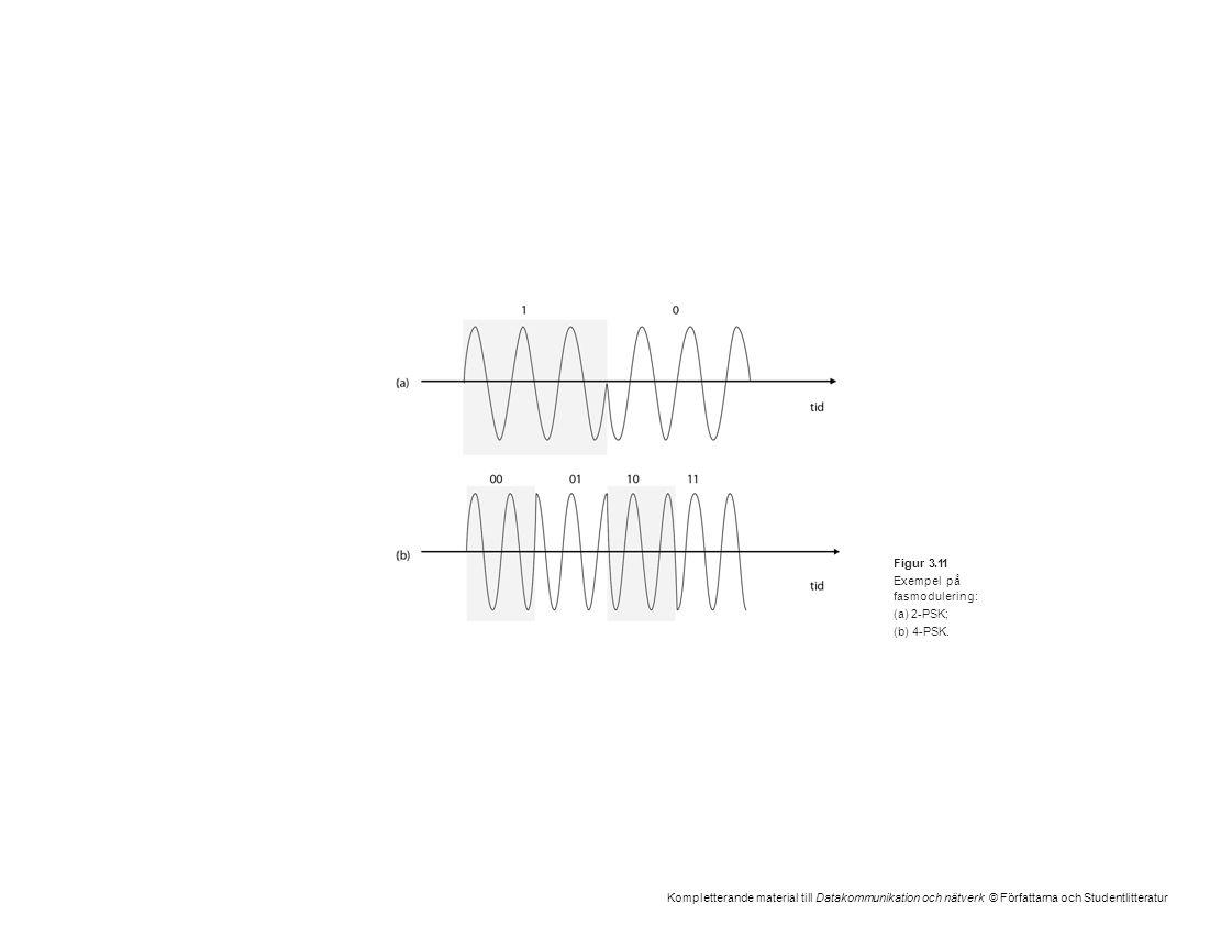 Kompletterande material till Datakommunikation och nätverk © Författarna och Studentlitteratur Figur 3.11 Exempel på fasmodulering: (a)2-PSK; (b)4-PSK