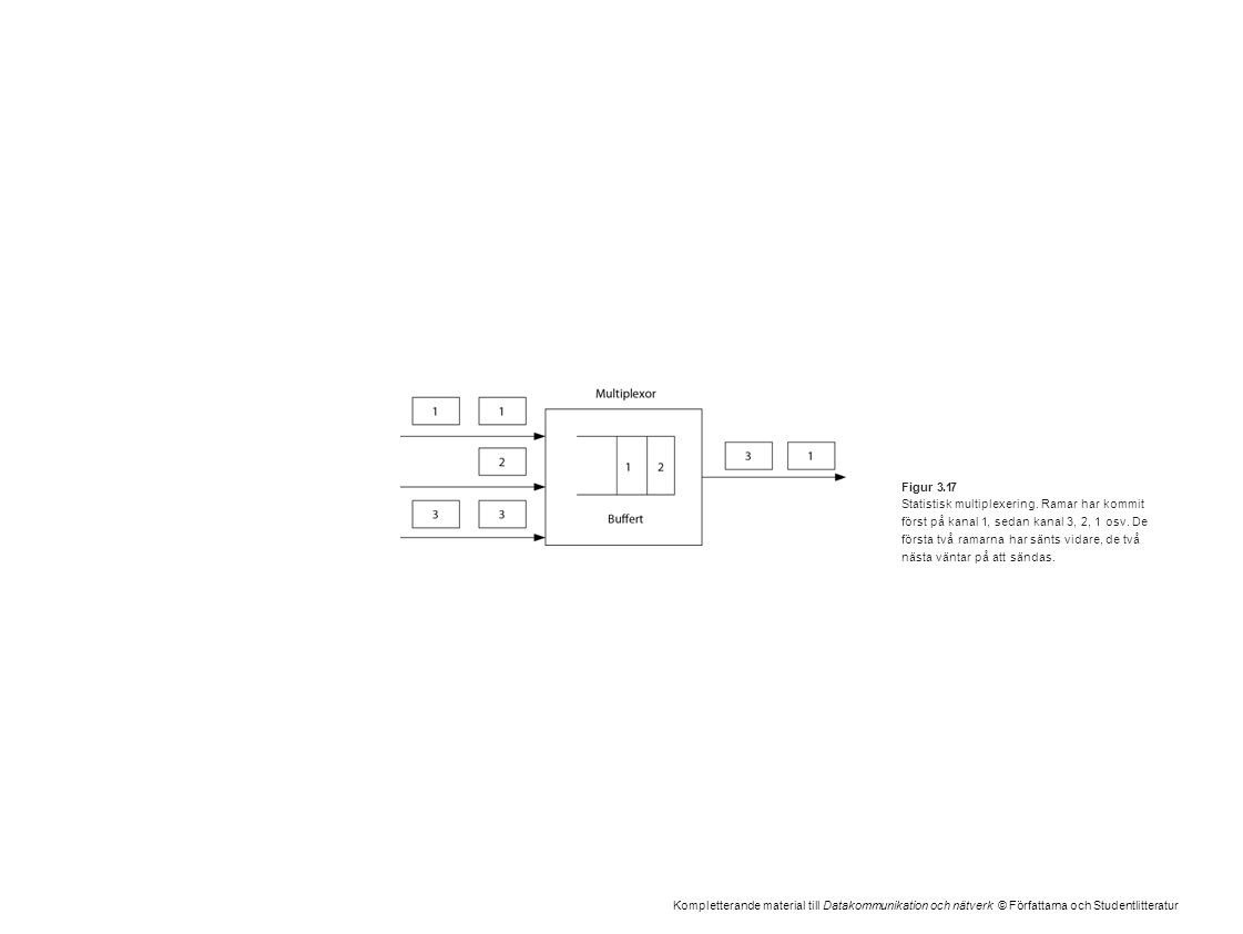 Kompletterande material till Datakommunikation och nätverk © Författarna och Studentlitteratur Figur 3.17 Statistisk multiplexering. Ramar har kommit