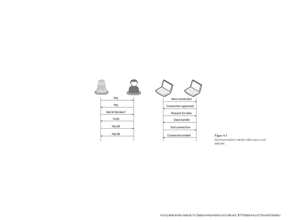 Kompletterande material till Datakommunikation och nätverk © Författarna och Studentlitteratur Figur 4.1 Kommunikation mellan människor och datorer.