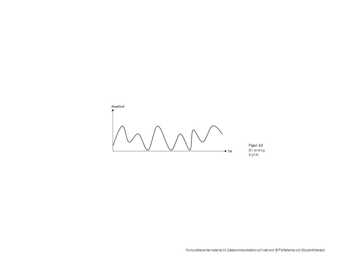Kompletterande material till Datakommunikation och nätverk © Författarna och Studentlitteratur Figur 2.2 En analog signal.
