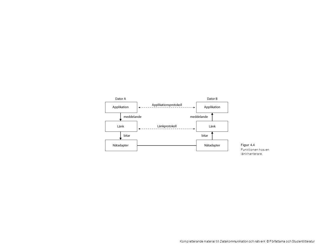 Kompletterande material till Datakommunikation och nätverk © Författarna och Studentlitteratur Figur 4.4 Funktionen hos en länkhanterare.
