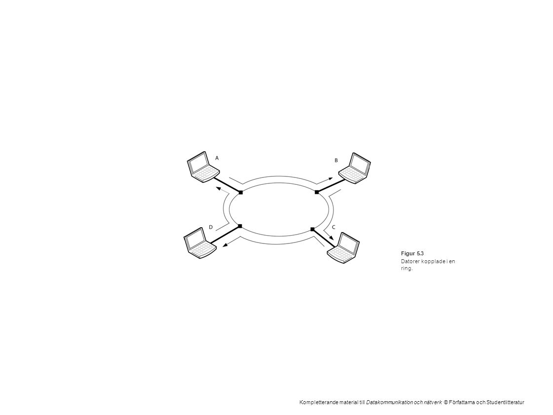 Kompletterande material till Datakommunikation och nätverk © Författarna och Studentlitteratur Figur 5.3 Datorer kopplade i en ring.