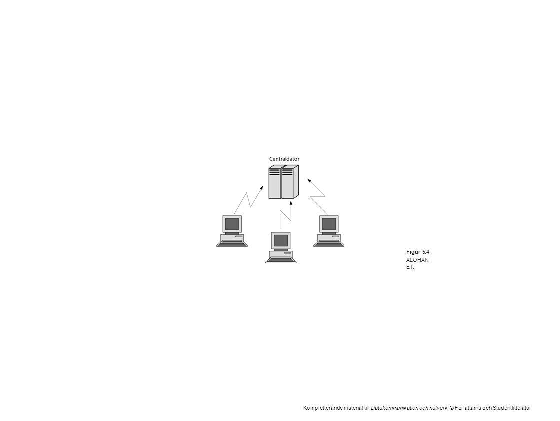 Kompletterande material till Datakommunikation och nätverk © Författarna och Studentlitteratur Figur 5.4 ALOHAN ET.