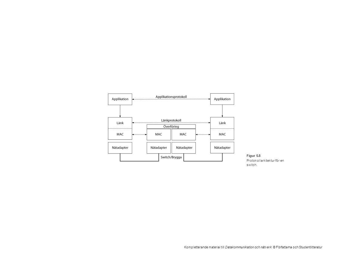 Kompletterande material till Datakommunikation och nätverk © Författarna och Studentlitteratur Figur 5.8 Protokollarkitektur för en switch.