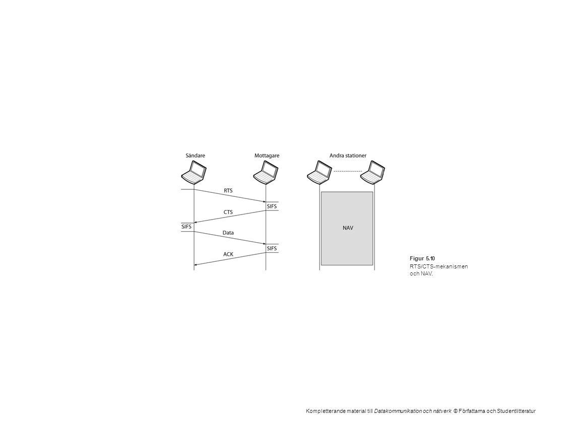 Kompletterande material till Datakommunikation och nätverk © Författarna och Studentlitteratur Figur 5.10 RTS/CTS-mekanismen och NAV.
