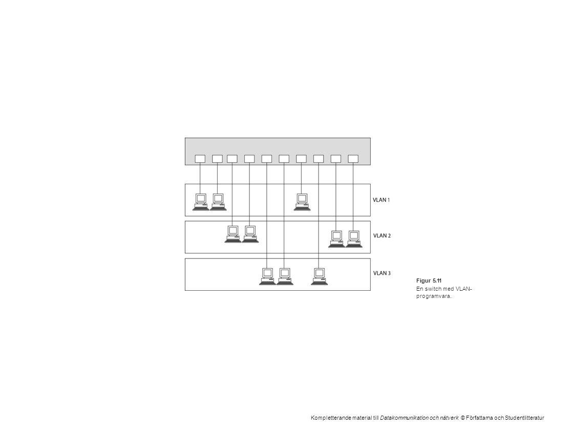 Kompletterande material till Datakommunikation och nätverk © Författarna och Studentlitteratur Figur 5.11 En switch med VLAN- programvara.