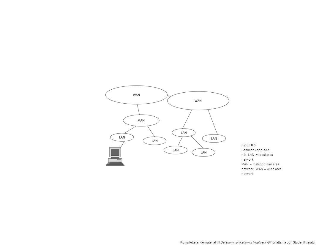 Kompletterande material till Datakommunikation och nätverk © Författarna och Studentlitteratur Figur 6.5 Sammankopplade nät. LAN = local area network,
