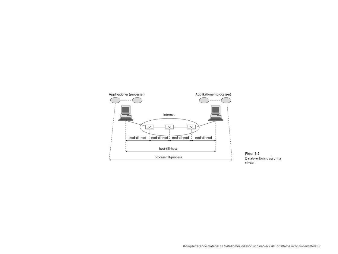 Kompletterande material till Datakommunikation och nätverk © Författarna och Studentlitteratur Figur 6.9 Dataöverföring på olika nivåer.