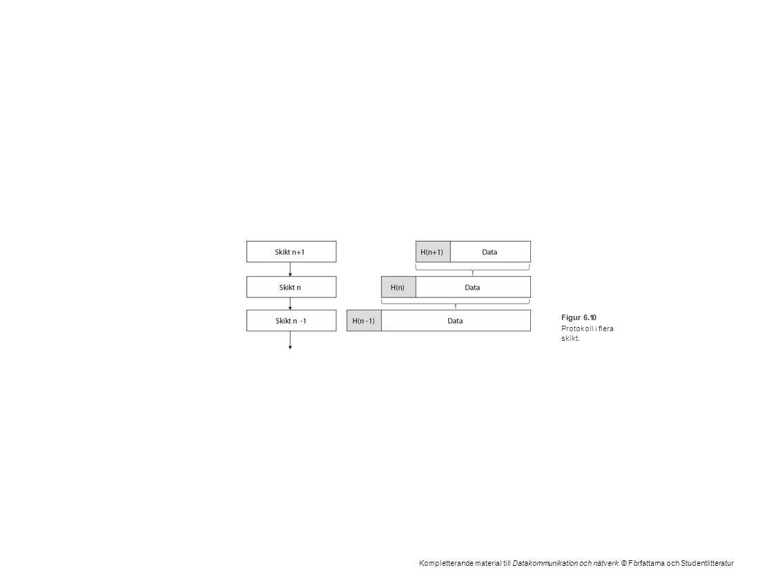 Kompletterande material till Datakommunikation och nätverk © Författarna och Studentlitteratur Figur 6.10 Protokoll i flera skikt.