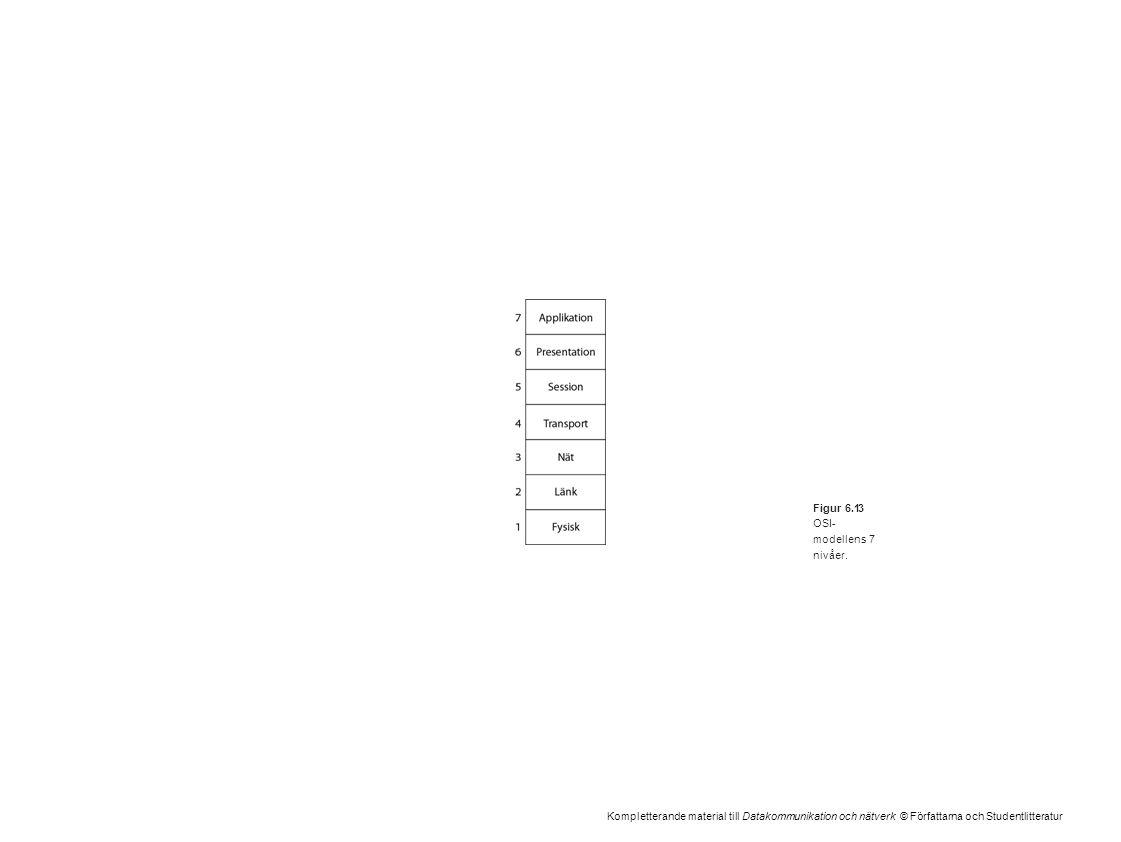 Kompletterande material till Datakommunikation och nätverk © Författarna och Studentlitteratur Figur 6.13 OSI- modellens 7 nivåer.