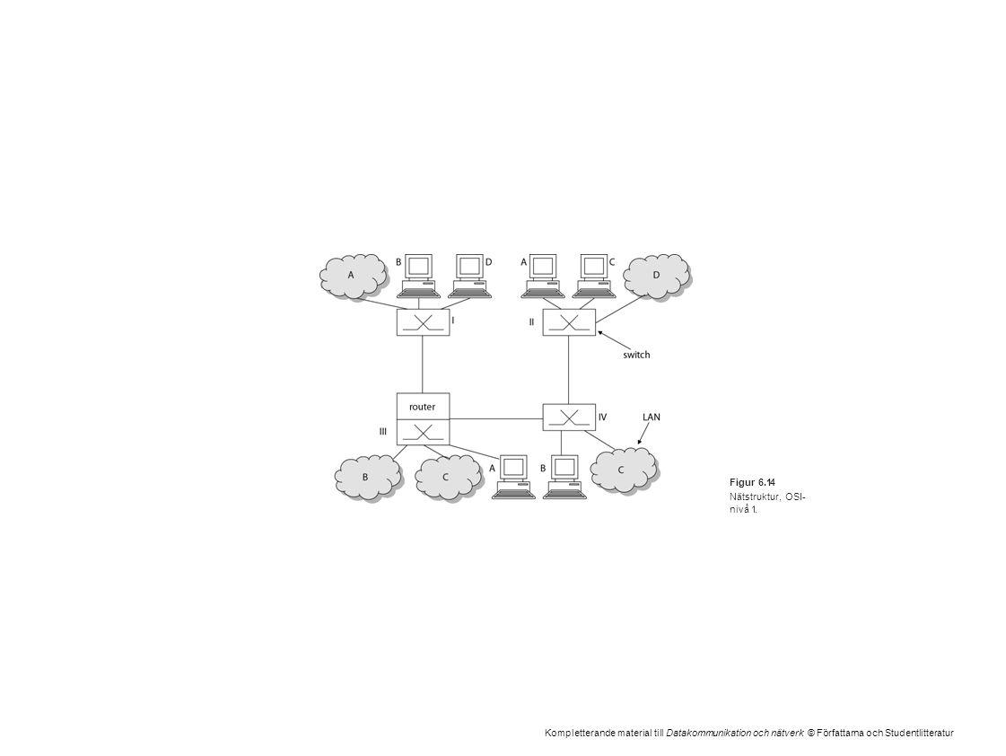 Kompletterande material till Datakommunikation och nätverk © Författarna och Studentlitteratur Figur 6.14 Nätstruktur, OSI- nivå 1.