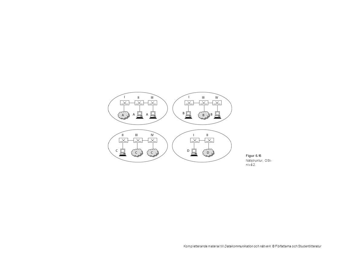 Kompletterande material till Datakommunikation och nätverk © Författarna och Studentlitteratur Figur 6.15 Nätstruktur, OSI- nivå 2.