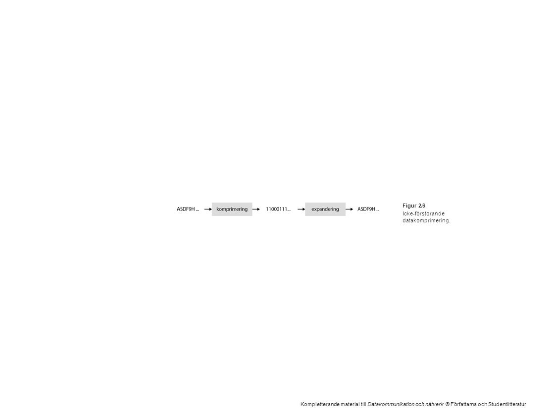 Kompletterande material till Datakommunikation och nätverk © Författarna och Studentlitteratur Figur 2.6 Icke-förstörande datakomprimering.
