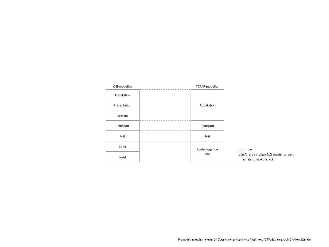 Kompletterande material till Datakommunikation och nätverk © Författarna och Studentlitteratur Figur 7.2 Jämförelse mellan OSI-modellen och Internets