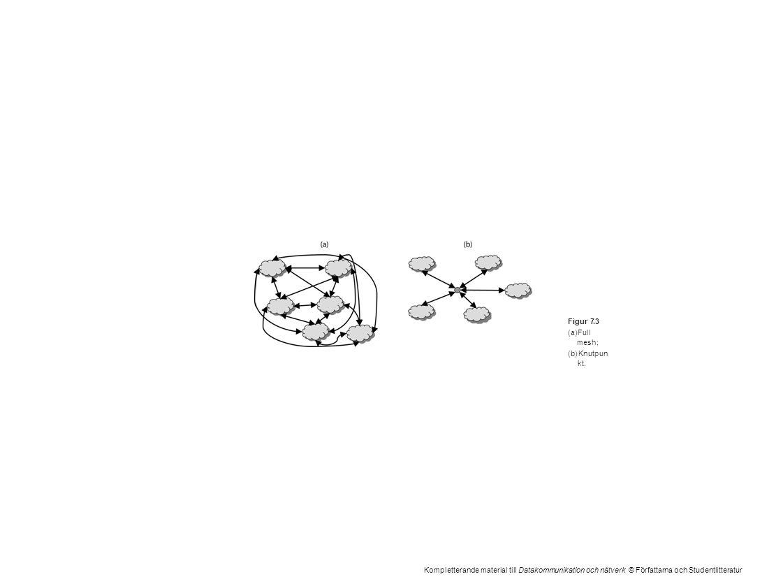 Kompletterande material till Datakommunikation och nätverk © Författarna och Studentlitteratur Figur 7.3 (a)Full mesh; (b)Knutpun kt.