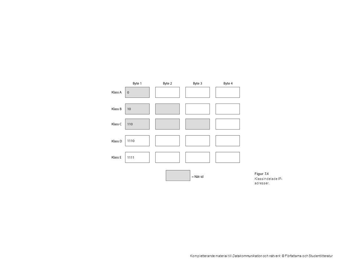 Kompletterande material till Datakommunikation och nätverk © Författarna och Studentlitteratur Figur 7.4 Klassindelade IP- adresser.
